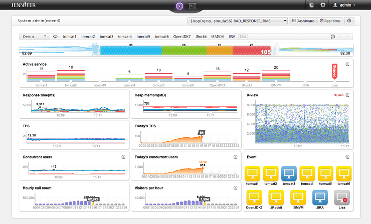 The JENNIFER Application Performance Management Dashboard