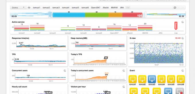 Das JENNIFER Application Performance Management Dashboard